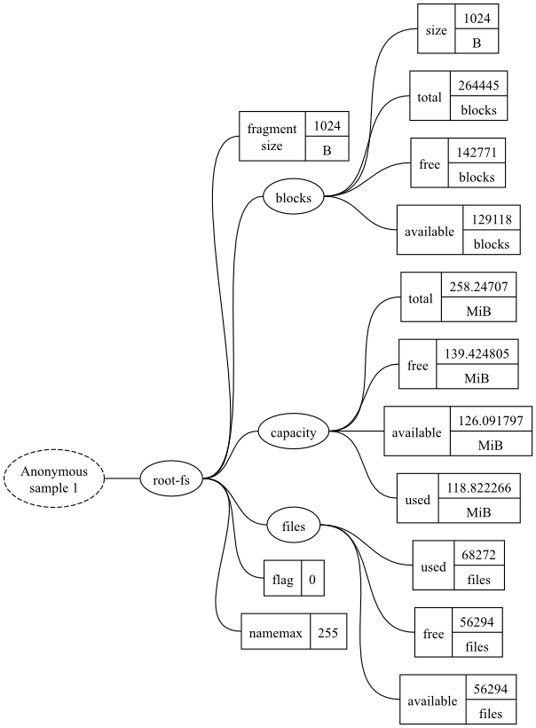 A graphical view of the example datatree.