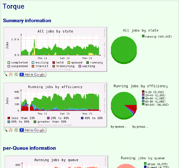 Some of the Torque monitoring graphs taken from the Ganglia Host-view page.